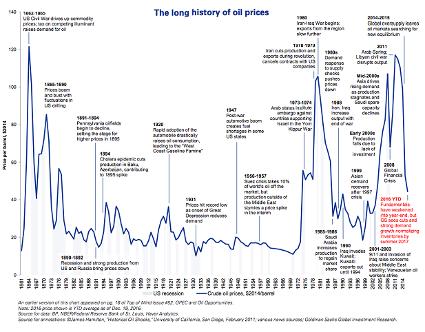 https://www.weforum.org/agenda/2016/12/155-years-of-oil-prices-in-one-chart