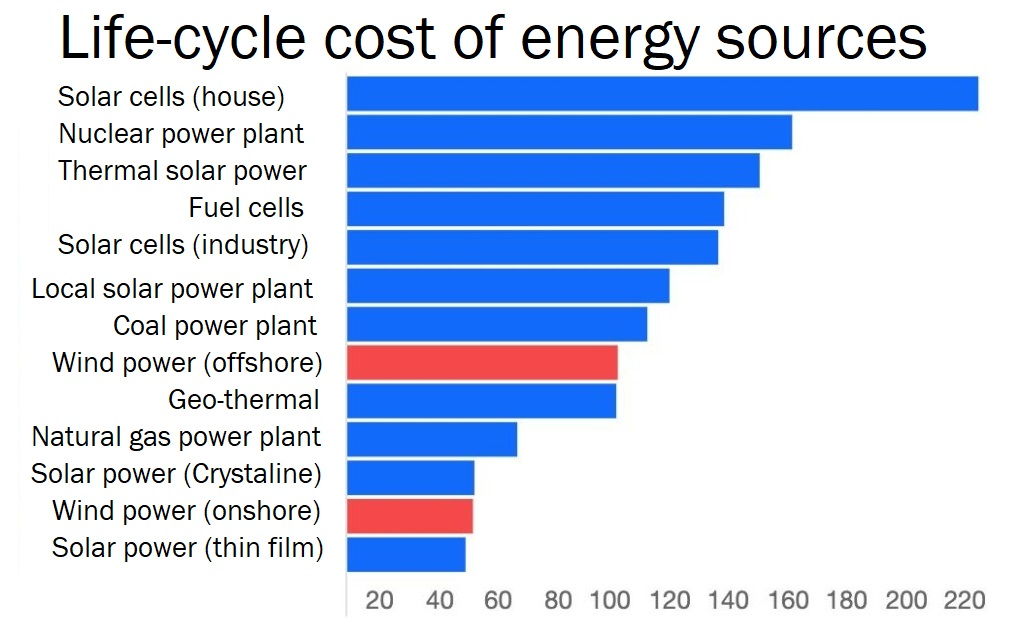wind power cost