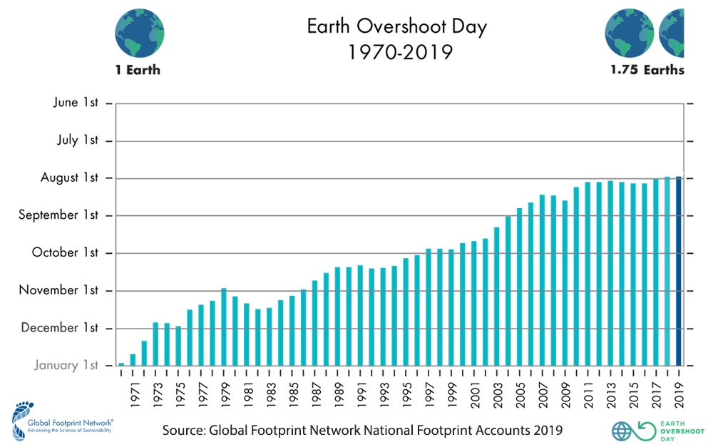 Earth's resources World Overshoot Day